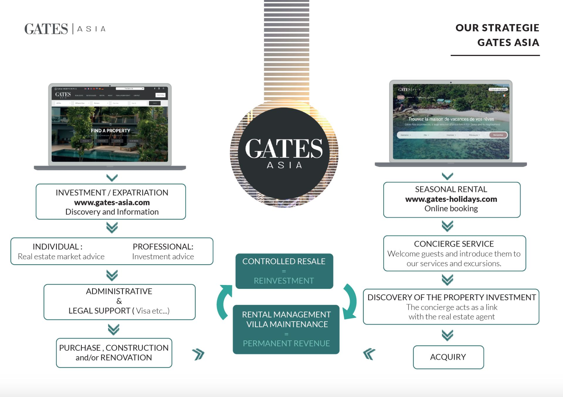 Gates Asia Strategy Real Estate in Thailand